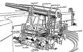 cannon diagram